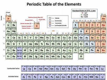 Periodic Table Chemistry Atoms Chapter Pdf Worksheet