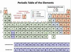 Example Certificate Periodic Table Pdf Electronic