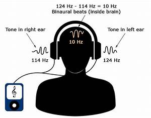Binaural Beats  A Meditation Shortcut