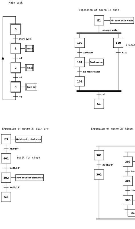 sheet grafcet objects  design grafcet charts