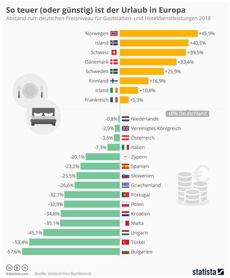 Beliebteste Supersportwagen Der Welt Studie by Infografik So Teuer Oder G 252 Nstig Ist Der Urlaub In