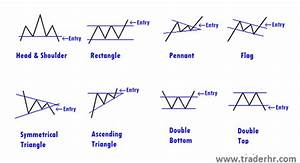 Chart Patterns - Slope of Hope