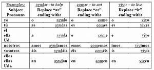 Poner Verb Chart Mecânico De Nosso Quintal Poder Spanish Conjugation Chart