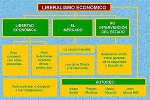 Cuadros sinópticos sobre liberalismo político y económico Cuadro Comparativo