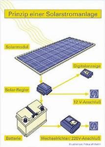 Solaranlage Für Gartenhaus : brock das mobile freizeitzentrum ~ Whattoseeinmadrid.com Haus und Dekorationen