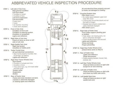 Texas Cdl Pre-trip Vehicle Inspection (walk-around) Skills