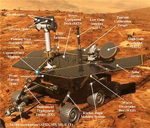 Mars Exploration Rover Mission: The Mission