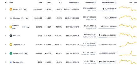 Should you buy Litecoin right now, should you buy cardano ...