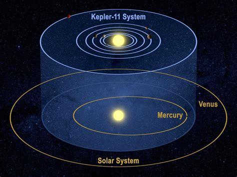 NASA's Kepler Spacecraft Discovers Extraordinary New