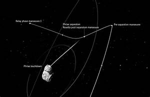 GO/NOGO 1 – ROSETTA IS ON TRACK | Rosetta
