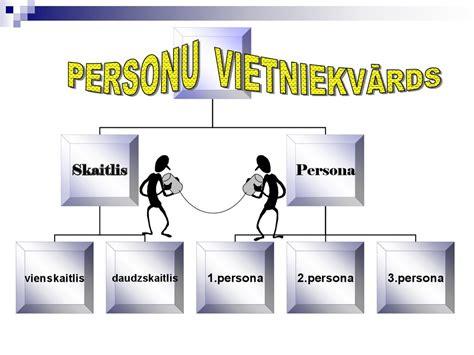 Vārdšķiras - презентация онлайн