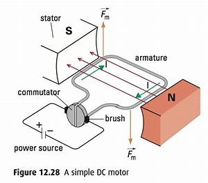 Physics 11  Jun 10 Class  The Dc Motor And Induction