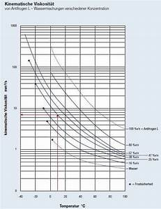 Dynamische Viskosität Berechnen : kinematische viskosit t und der einfluss auf den hydraulischen abgleich ~ Themetempest.com Abrechnung