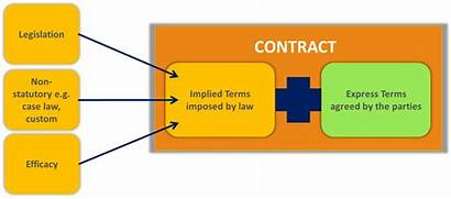 Terms Implied Contract Global Term Issues Analysis