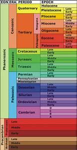 geologic time scale (lesson 0177) - TQA explorer