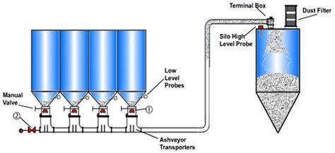 ash conveyor systems pneumatic