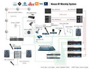 similiar dj table diagram keywords dj system wiring diagram dj get image about wiring diagram