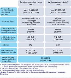 Staatliche Förderung Eigenheim : baufinanzierung ~ Frokenaadalensverden.com Haus und Dekorationen
