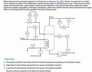 Solved  9 2 A Process Instrumentation Diagram For A Flash