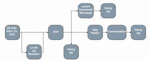 Six Sigma Dmaic Process - Define Phase