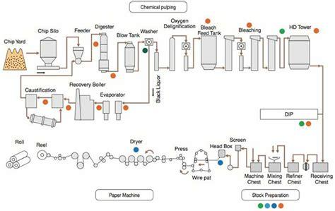 Proces Flow Diagram For Pulp And Paper Industry by Pulpa Y Papel Instrumentos Y Soluciones Para La Industria