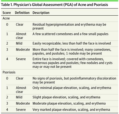 Physician Global Assessment to Track Outcomes