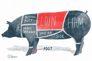 Cuts Of Pork  Pig Diagram And Pork Chart