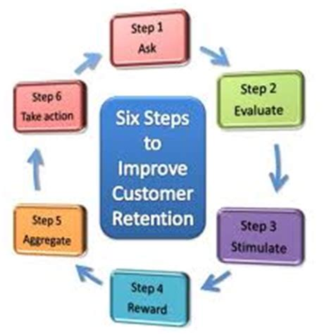 assignment  sales including customer retention