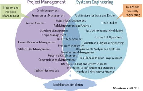 systems engineering  project