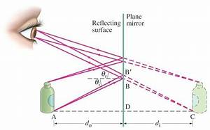 Nature Of Image Formed By Plane Mirror