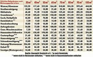 Was Sind Nebenkosten Miete : sind ihre nebenkosten zu hoch bild zeigt ihnen eine aktuelle tabelle wirtschaft ~ Eleganceandgraceweddings.com Haus und Dekorationen