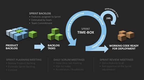 efficient  agile project management