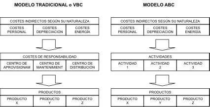 modelos analiticos de contabilidad de costes en finanzas wiki eoi de documentacion docente