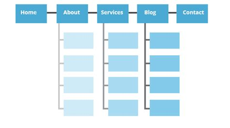 What Sitemap How Generate