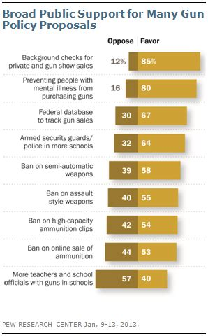 What Does The Background Check Include Help Center America S Gun Problem Explained Vox