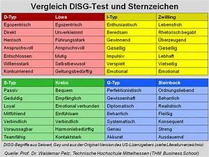 Bücher Nach Farben Sortieren : disg pers nlichkeitstest typentest blog ~ Markanthonyermac.com Haus und Dekorationen
