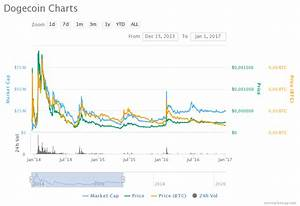 Dogecoin Doge Price Prediction For 2020 2025 And 2030