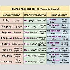 Learn English Aprende Inglés Gratis Gramática Inglesa