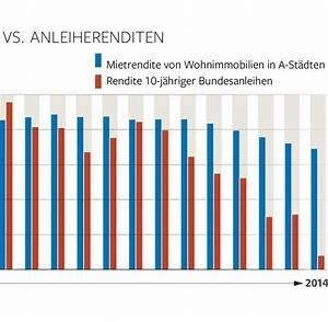 Rendite Immobilie Berechnen : mietwohnungen 1992 2014 j hrlich 8 prozent rendite welt ~ Themetempest.com Abrechnung