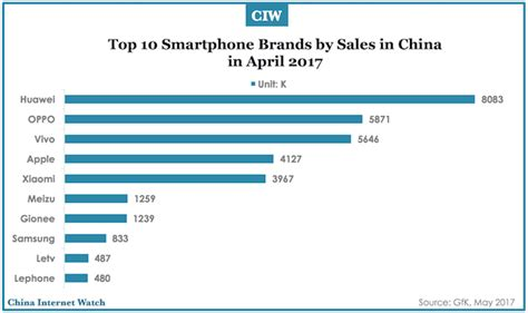smartphone brands in china in april 2017 china