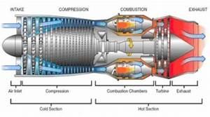 The Evolution Of The Jet Engine Timeline