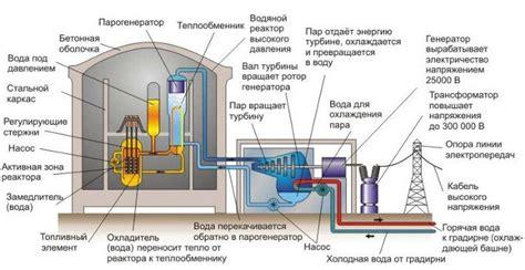 Ядерный реактор — википедия