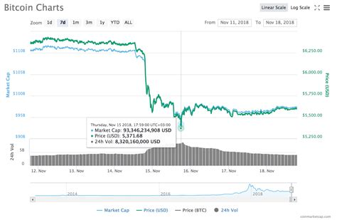 This can happen if the project fails, a critical software bug is. Crypto Markets See Flush of Green as Bitcoin Moves Closer to $5,600
