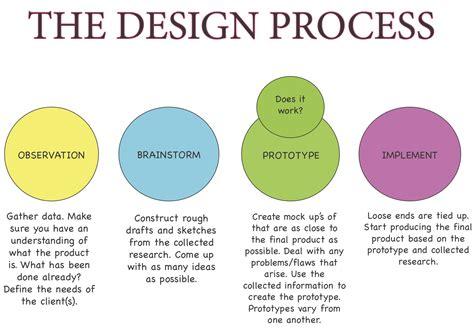 the design process kryand3sign my through digital design