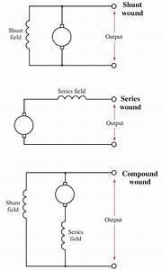 Dc Generator Types  U0026 Working