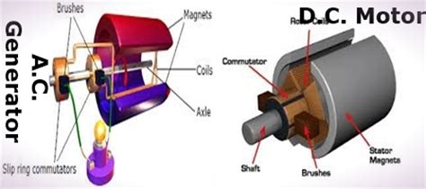 Ac And Dc Motors by Difference Between A C Generator And D C Motor