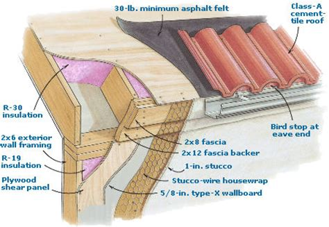 resistant details homebuilding