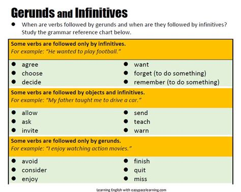 81 Best Images About Gerund And Infinitive On Pinterest  English, Doing Something And Grammar
