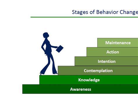 Introduction To Behavior Change Communication Bcc