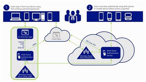 cloud authentication multi factor authentication for azure ad